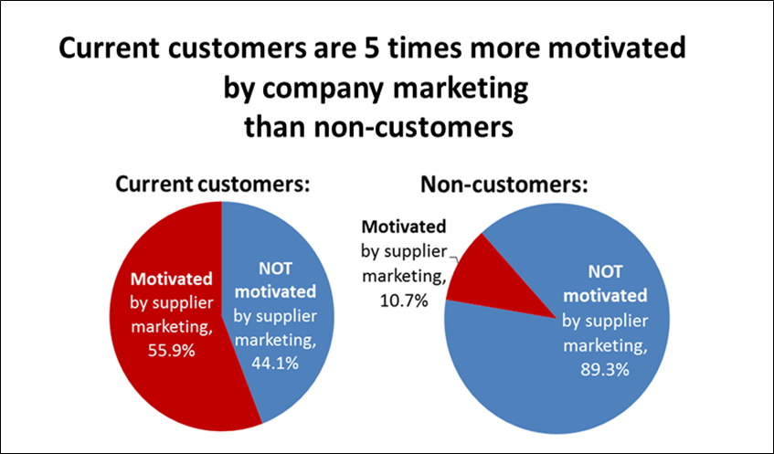 Marketing is Five Times More Persuasive to Current Customers than Non-customers